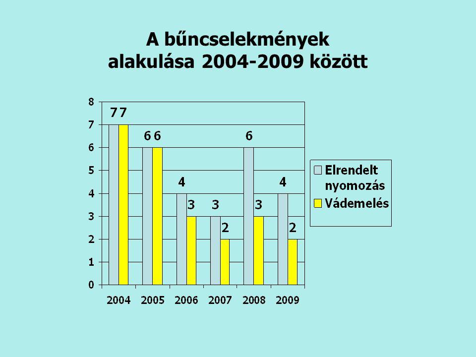 A bűncselekmények alakulása 2004-2009 között