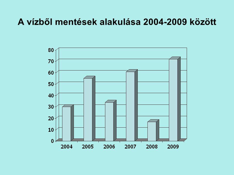 A vízből mentések alakulása 2004-2009 között