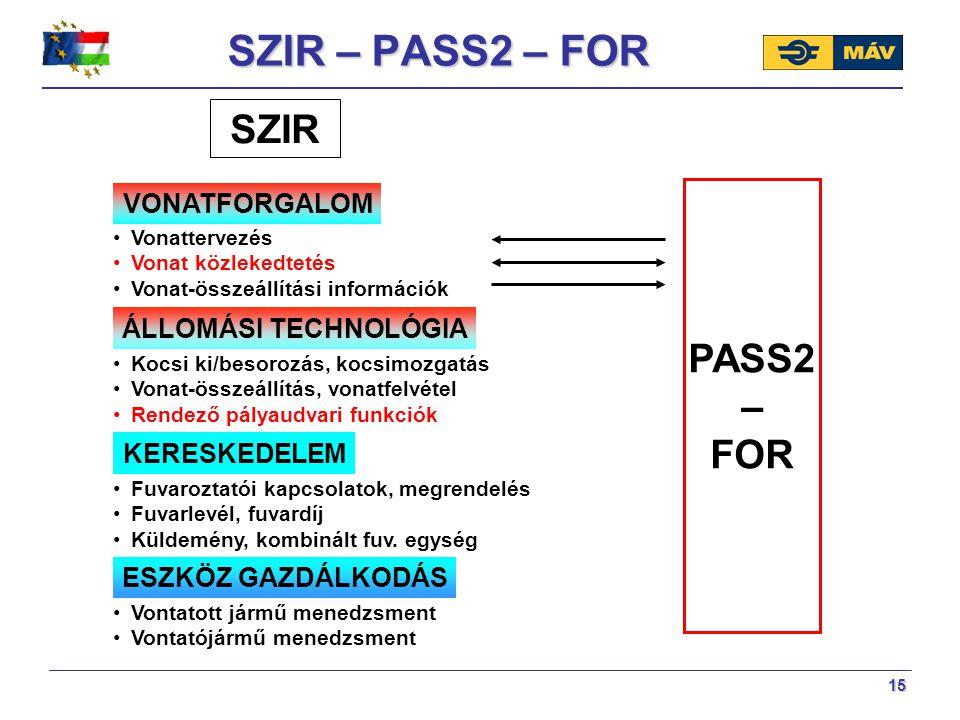 SZIR – PASS2 – FOR SZIR PASS2 – FOR VONATFORGALOM ÁLLOMÁSI TECHNOLÓGIA