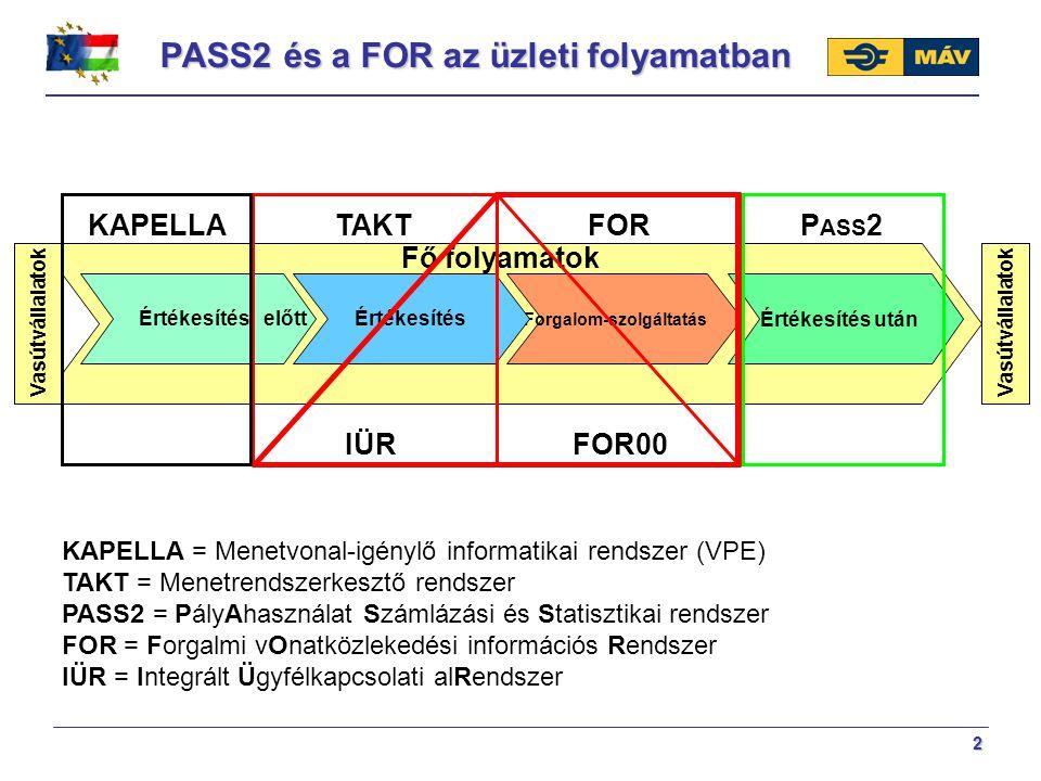 PASS2 és a FOR az üzleti folyamatban