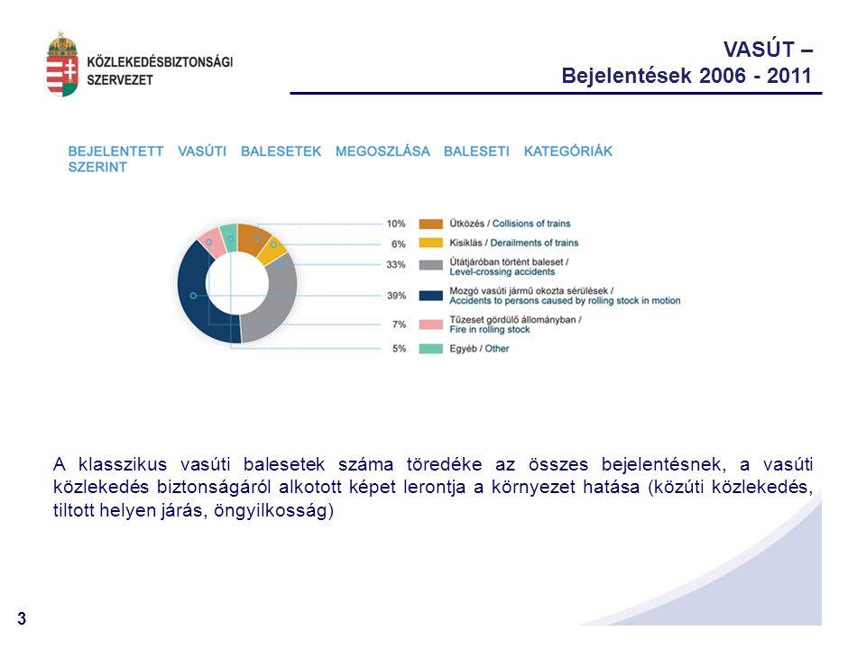 VASÚT – Bejelentések 2006 - 2011.