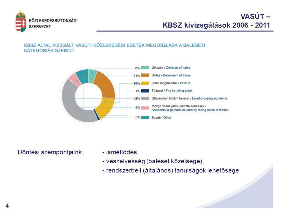 VASÚT – KBSZ kivizsgálások 2006 - 2011