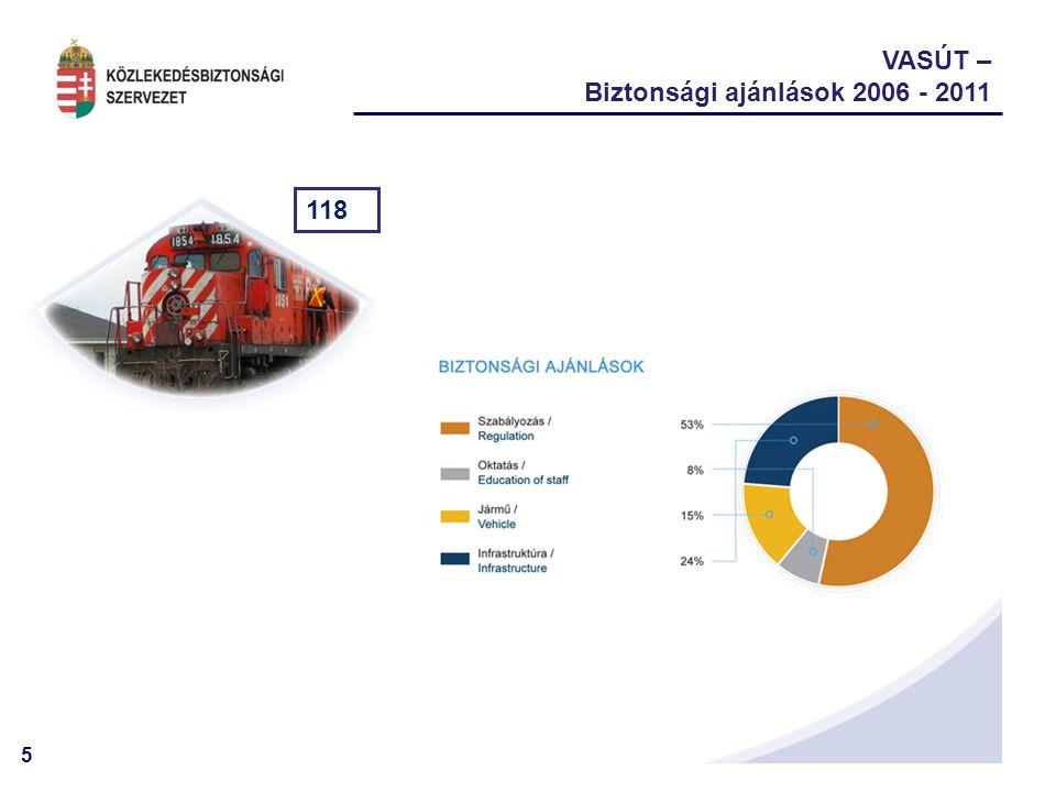 VASÚT – Biztonsági ajánlások 2006 - 2011 118