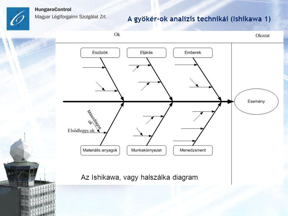 A gyökér-ok analízis technikái (Ishikawa 1)