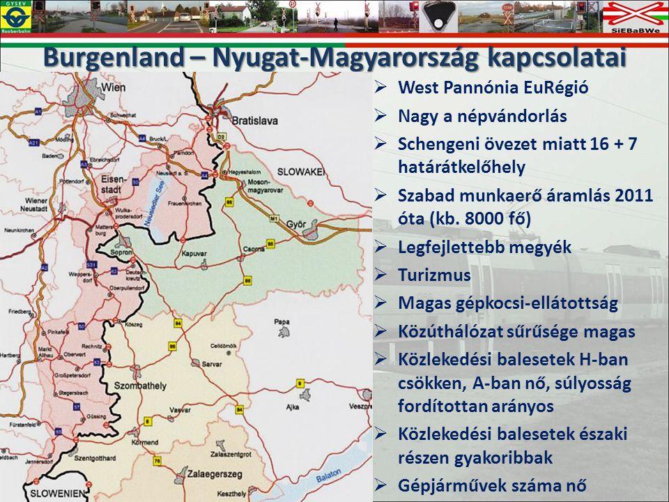Burgenland – Nyugat-Magyarország kapcsolatai