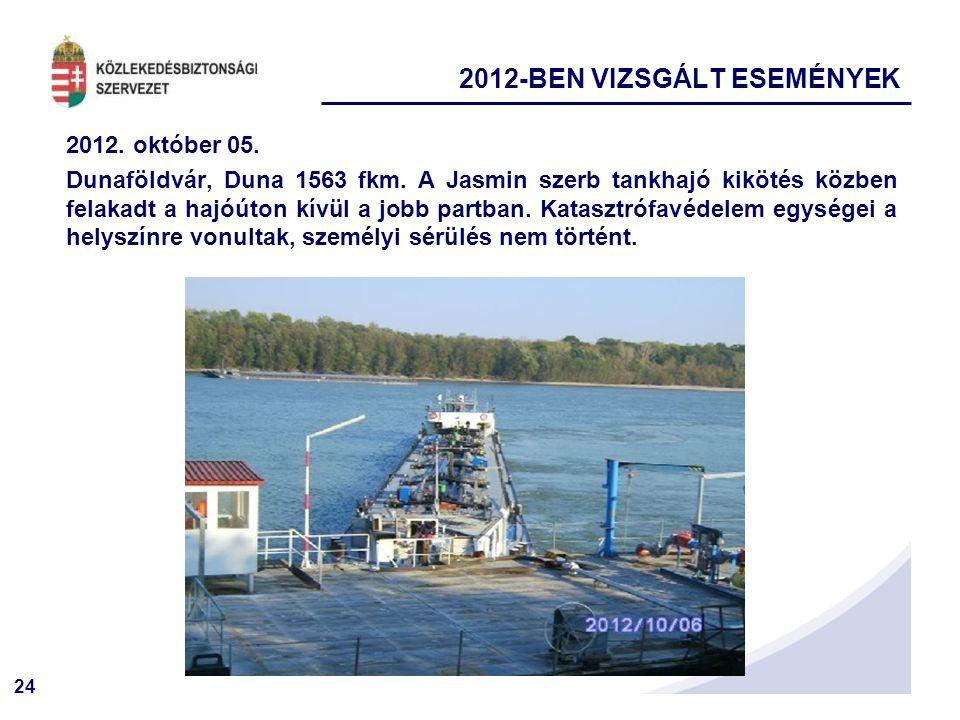 2012-BEN VIZSGÁLT ESEMÉNYEK
