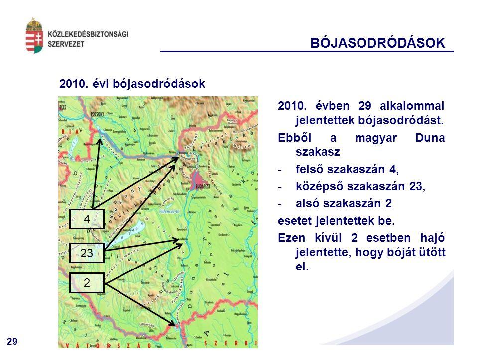 BÓJASODRÓDÁSOK 2010. évi bójasodródások