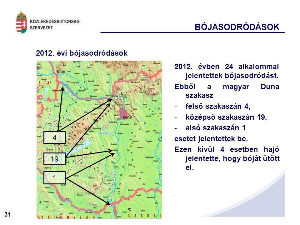 BÓJASODRÓDÁSOK 2012. évi bójasodródások