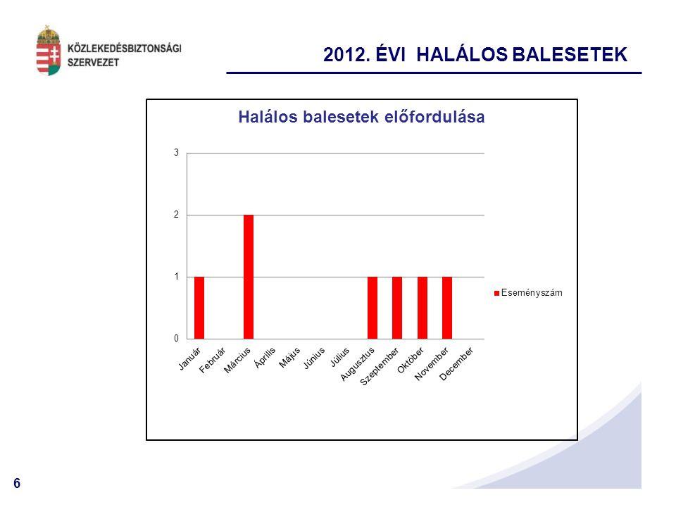 2012. ÉVI HALÁLOS BALESETEK