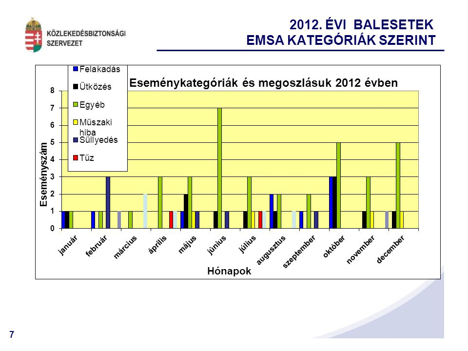 2012. ÉVI BALESETEK EMSA KATEGÓRIÁK SZERINT