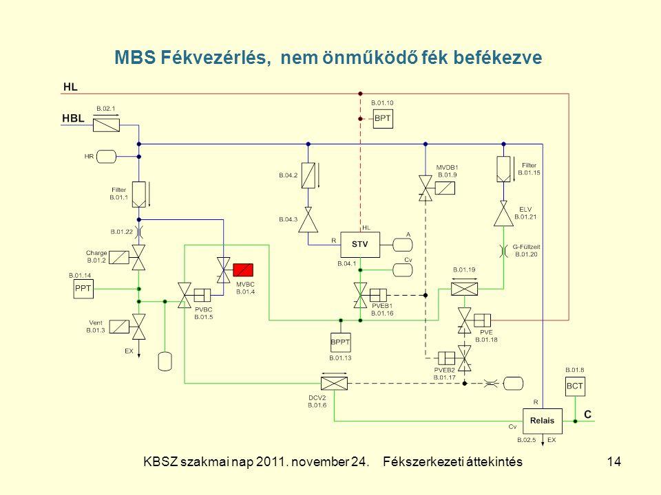 MBS Fékvezérlés, nem önműködő fék befékezve