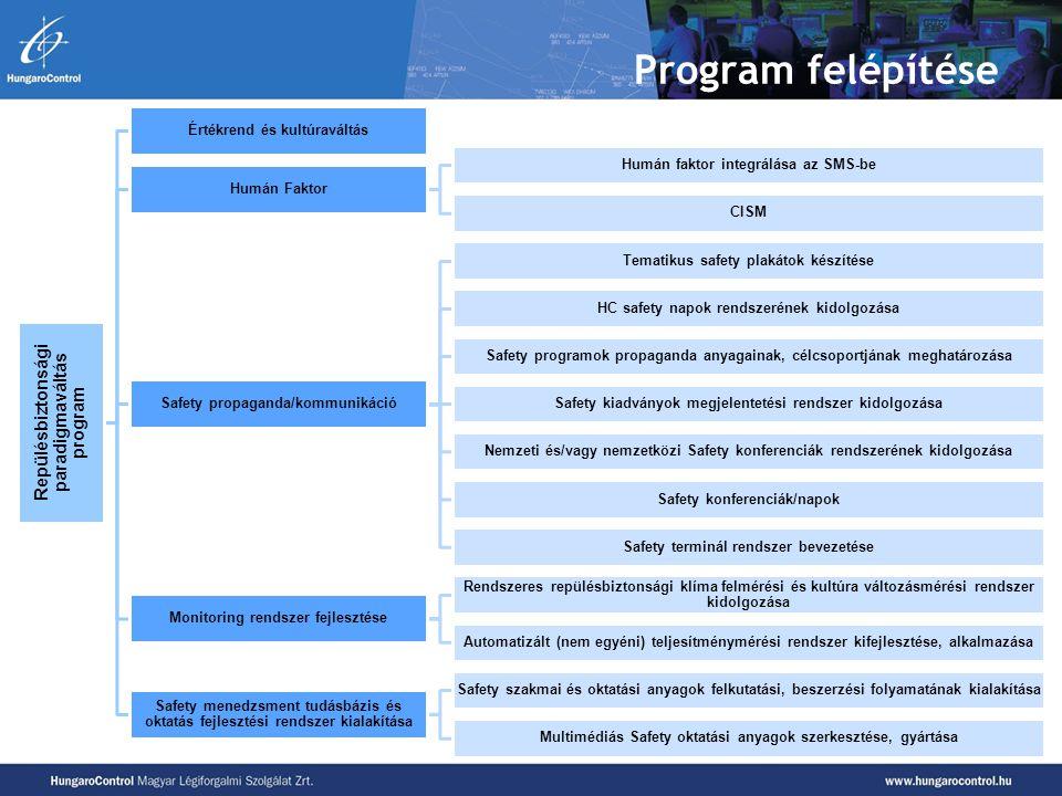 Program felépítése Repülésbiztonsági paradigmaváltás program
