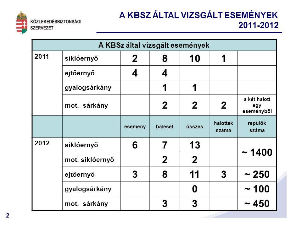 A KBSz által vizsgált események a két halott egy eseményből