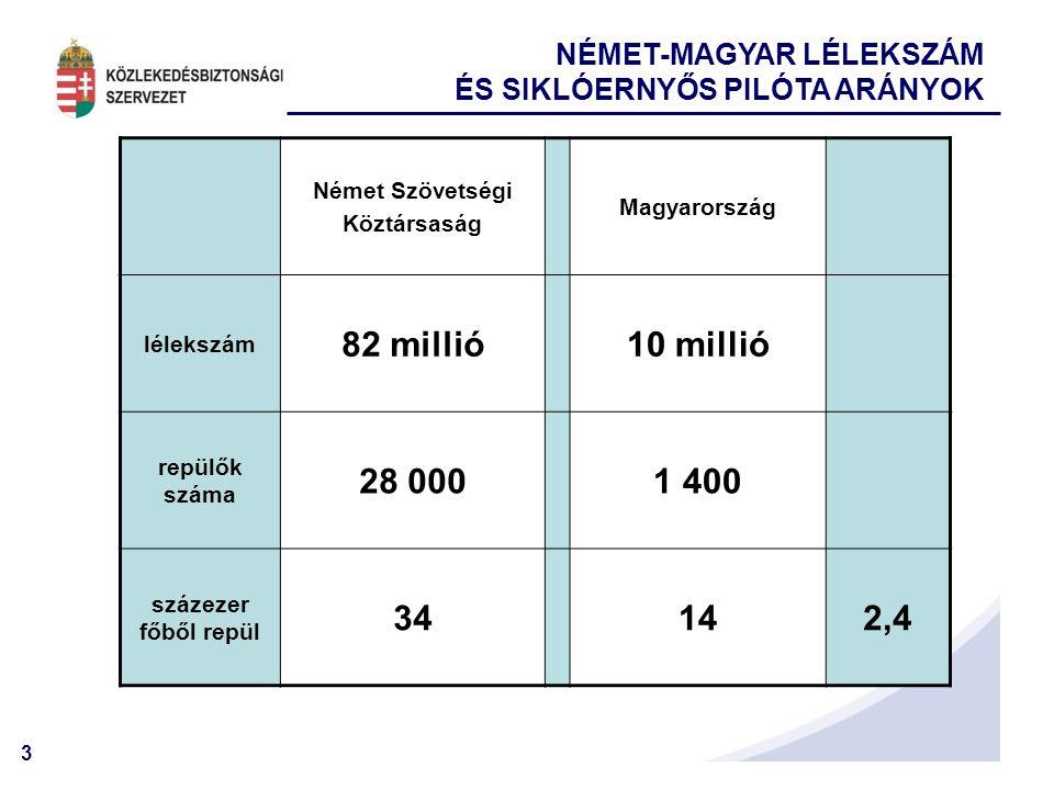 82 millió 10 millió 28 000 1 400 34 14 2,4 NÉMET-MAGYAR LÉLEKSZÁM