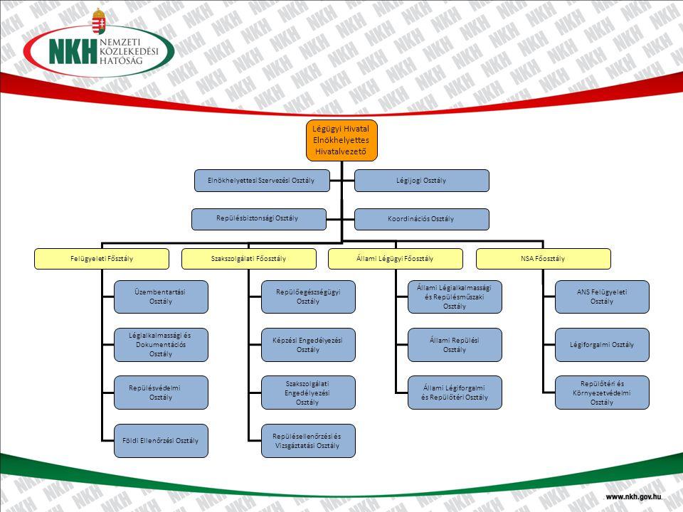 Légügyi Hivatal Elnökhelyettes Hivatalvezető Felügyeleti Fősztály