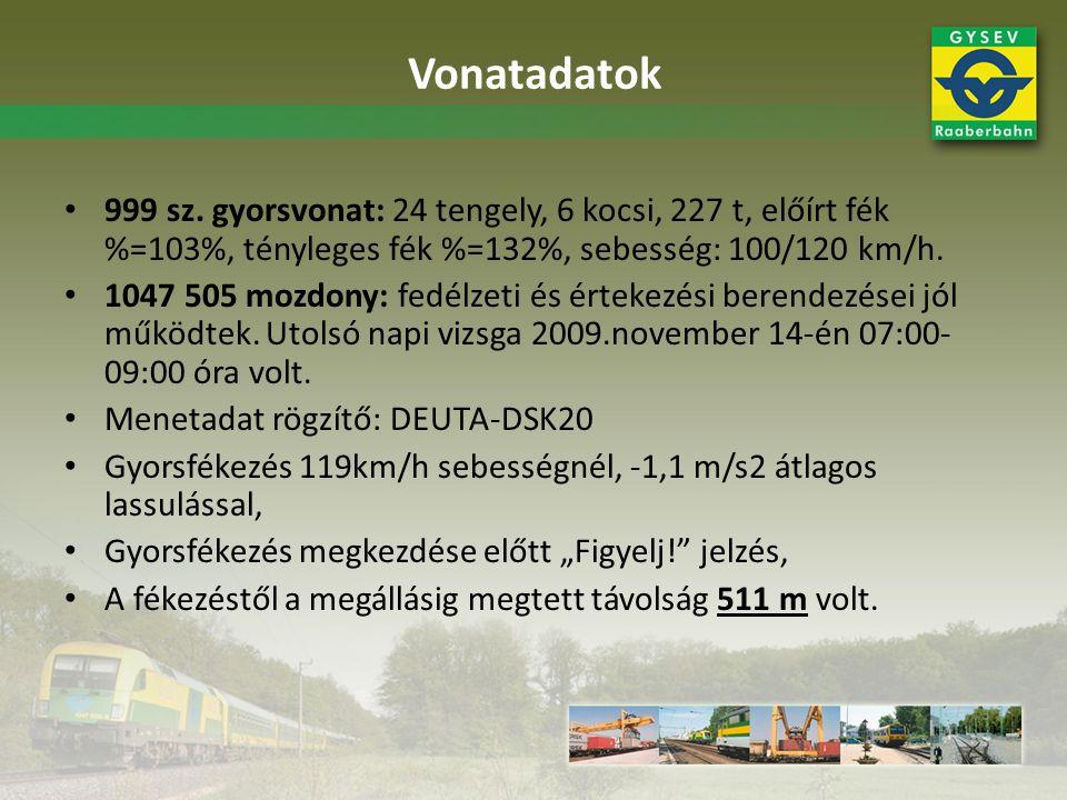 Vonatadatok 999 sz. gyorsvonat: 24 tengely, 6 kocsi, 227 t, előírt fék %=103%, tényleges fék %=132%, sebesség: 100/120 km/h.