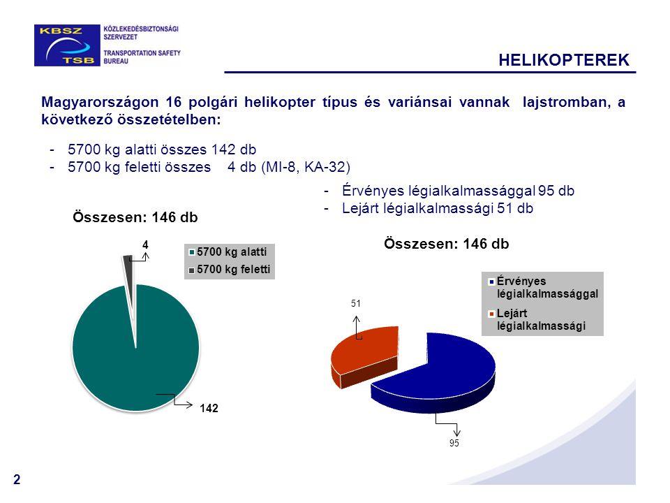 HELIKOPTEREK Magyarországon 16 polgári helikopter típus és variánsai vannak lajstromban, a következő összetételben:
