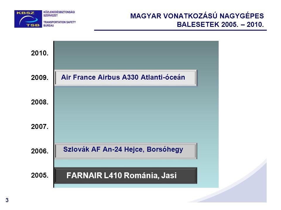 MAGYAR VONATKOZÁSÚ NAGYGÉPES BALESETEK 2005. – 2010.