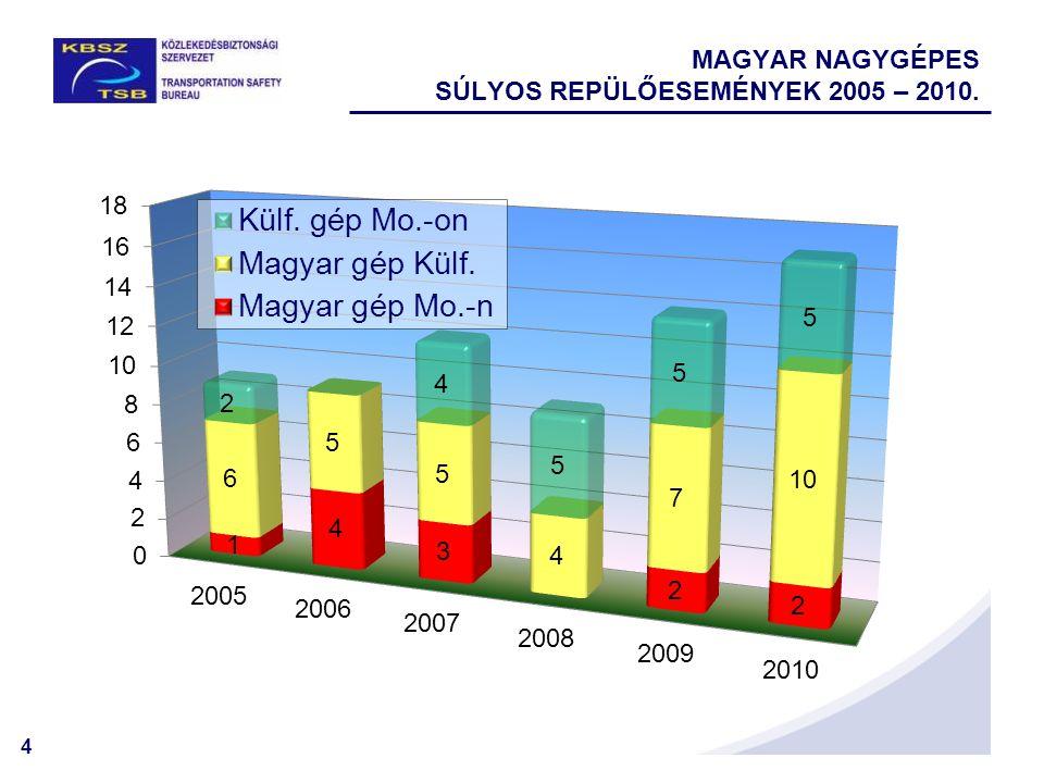 MAGYAR NAGYGÉPES SÚLYOS REPÜLŐESEMÉNYEK 2005 – 2010.
