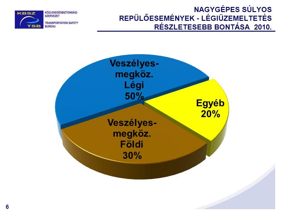 NAGYGÉPES SÚLYOS REPÜLŐESEMÉNYEK - LÉGIÜZEMELTETÉS részletesebb bontása 2010.