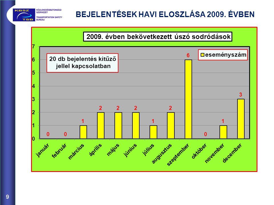 BEJELENTÉSEK HAVI ELOSZLÁSA 2009. ÉVBEN
