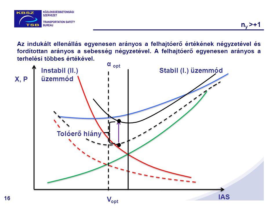 ny >+1 α opt Instabil (II.) üzemmód Stabil (I.) üzemmód X, P 