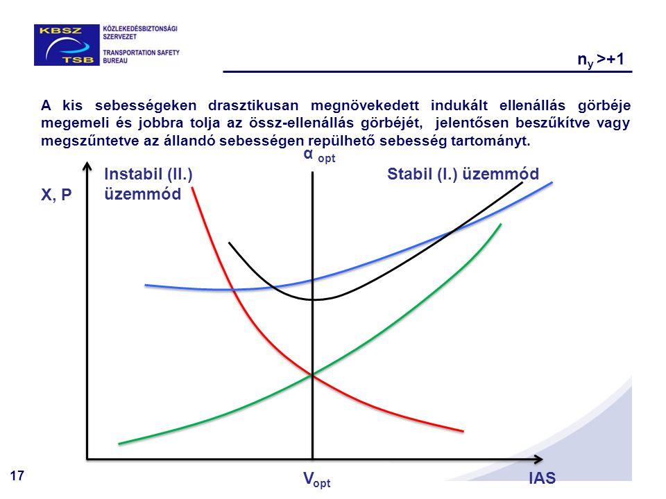 ny >+1 α opt Instabil (II.) üzemmód Stabil (I.) üzemmód X, P Vopt