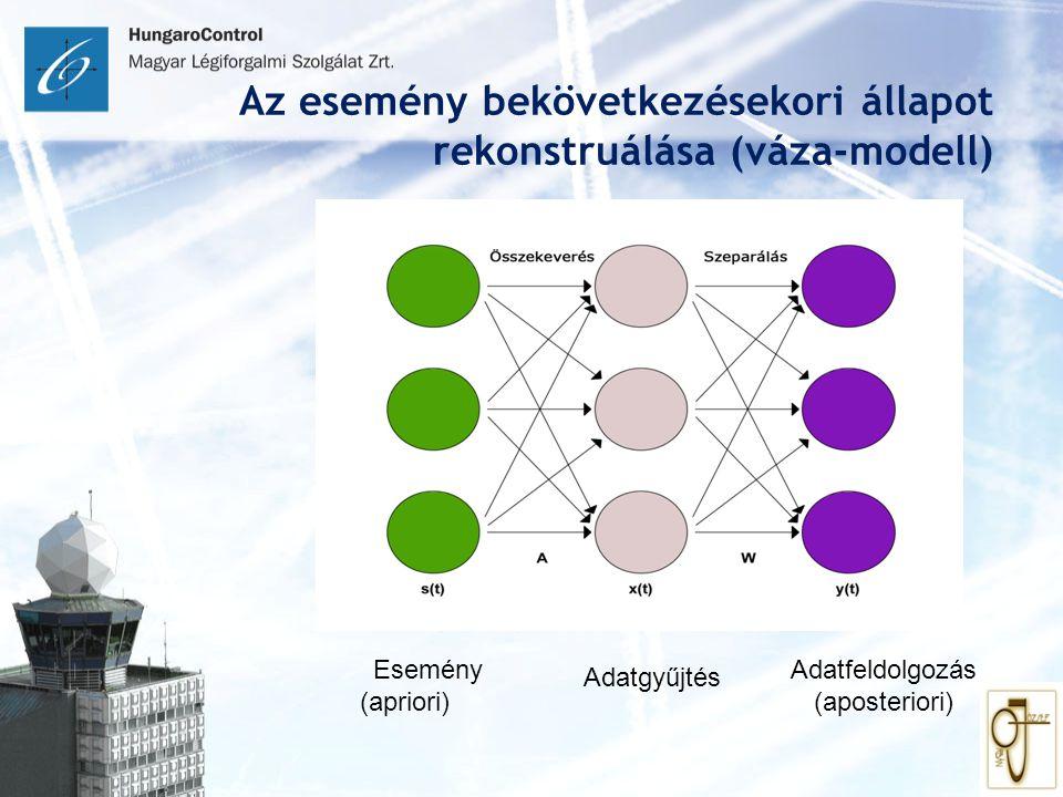 Az esemény bekövetkezésekori állapot rekonstruálása (váza-modell)
