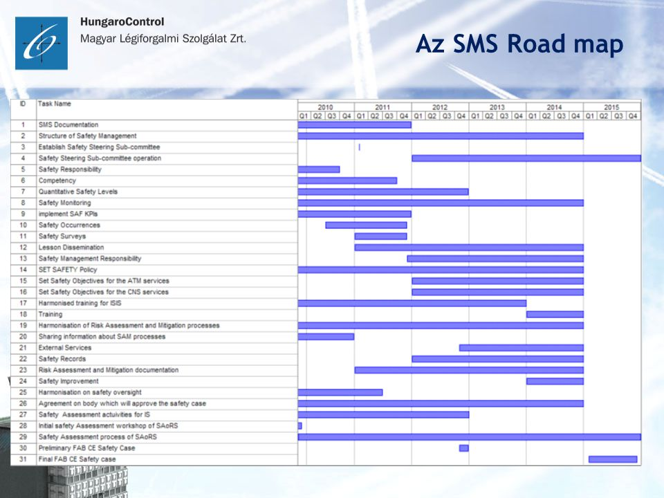 Az SMS Road map