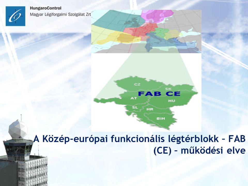 A Közép-európai funkcionális légtérblokk – FAB (CE) – működési elve