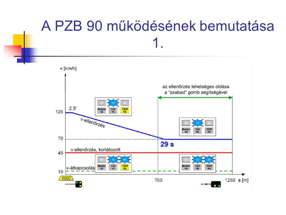A PZB 90 működésének bemutatása 1.