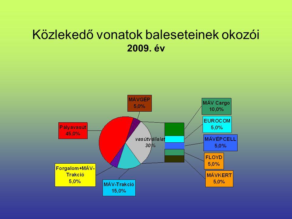 Közlekedő vonatok baleseteinek okozói 2009. év