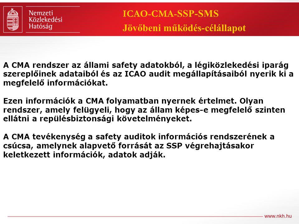 ICAO-CMA-SSP-SMS Jövőbeni működés-célállapot