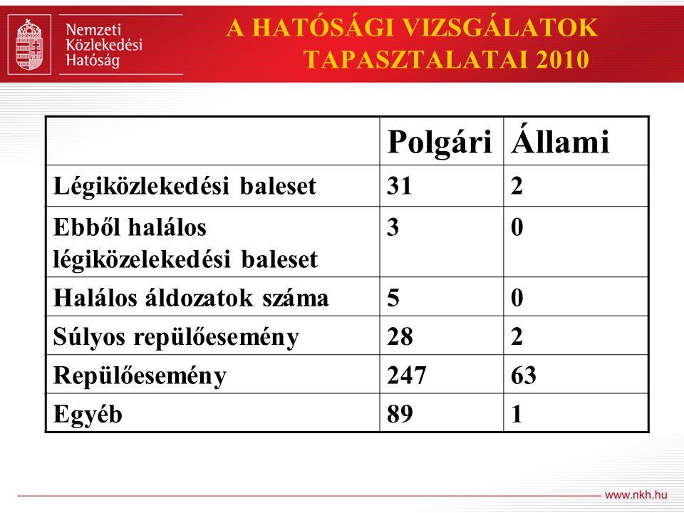 A HATÓSÁGI VIZSGÁLATOK TAPASZTALATAI 2010