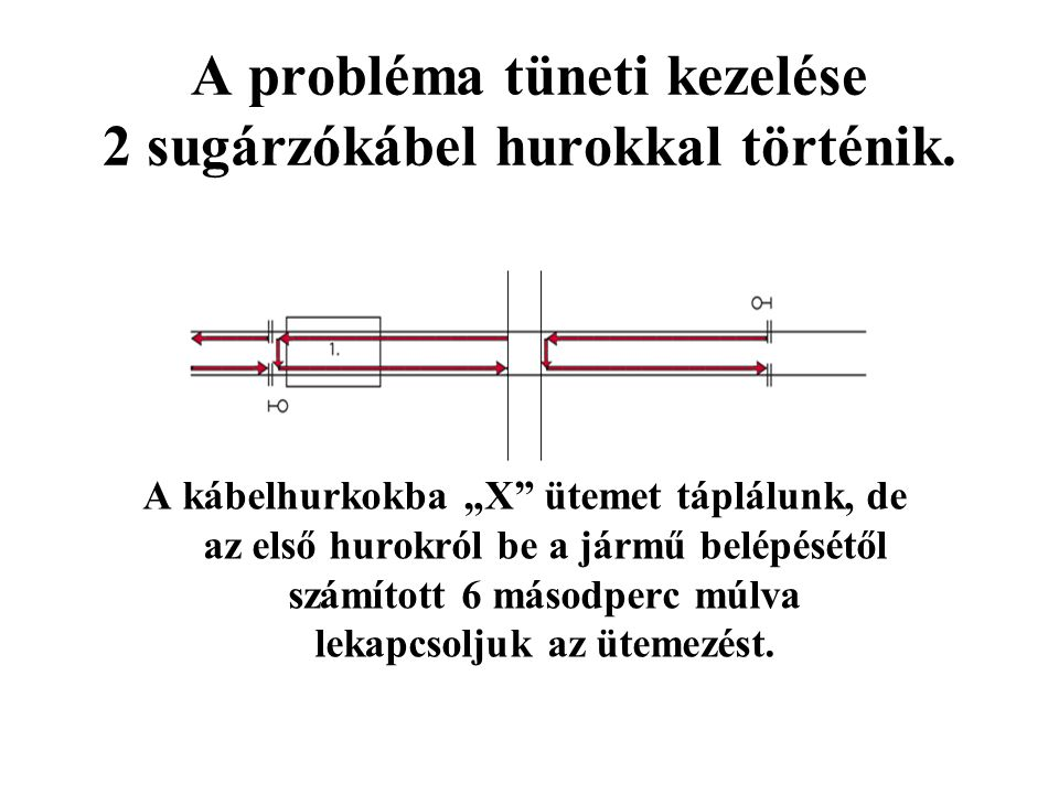 A probléma tüneti kezelése 2 sugárzókábel hurokkal történik.