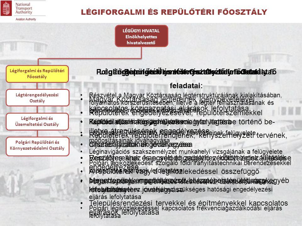 LÉGIFORGALMI ÉS REPÜLŐTÉRI FŐOSZTÁLY