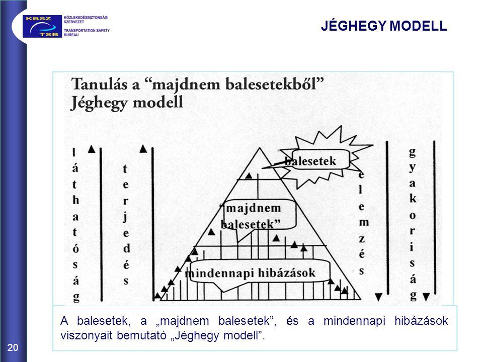 """JÉGHEGY MODELL A balesetek, a """"majdnem balesetek , és a mindennapi hibázások viszonyait bemutató """"Jéghegy modell ."""