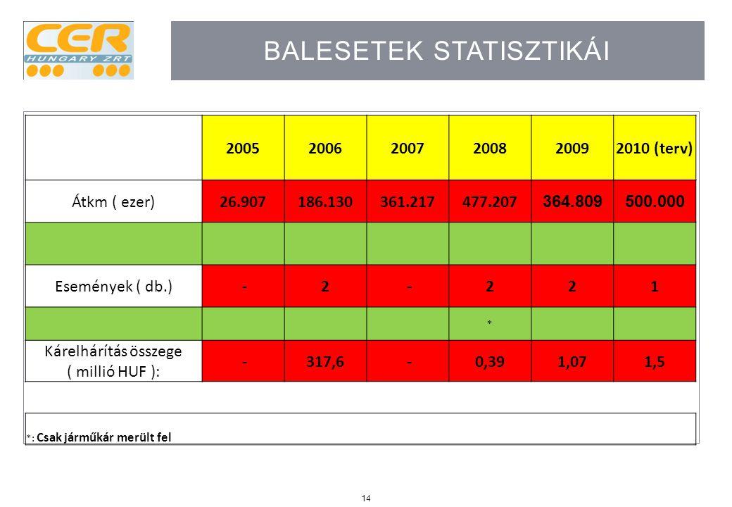 Balesetek statisztikái