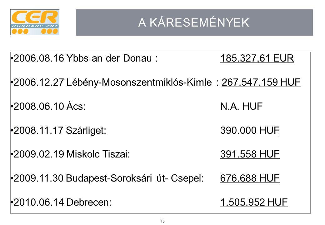 A káresemények 2006.08.16 Ybbs an der Donau : 185.327,61 EUR