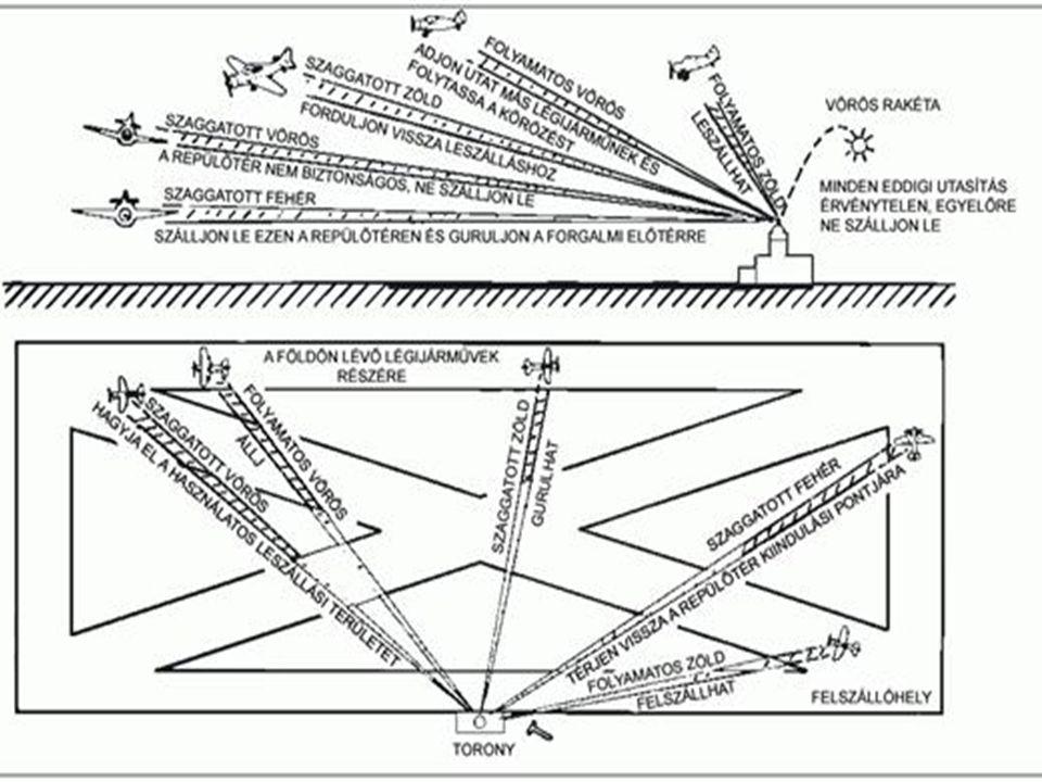 TV. a légiközlekedésről (XCVII./95.)