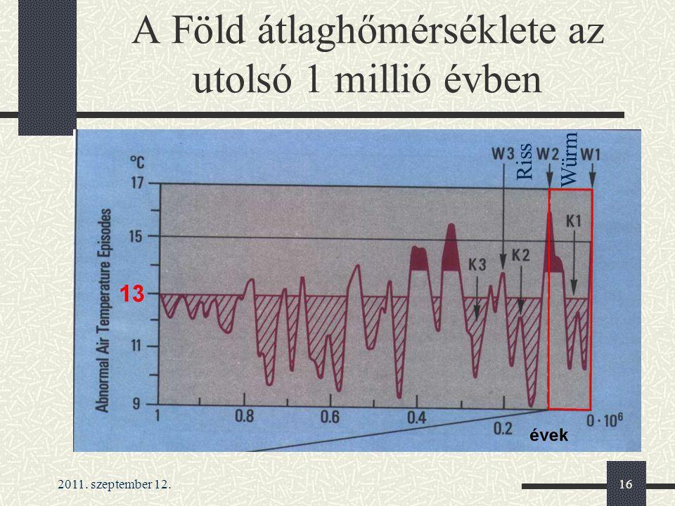 A Föld átlaghőmérséklete az utolsó 1 millió évben