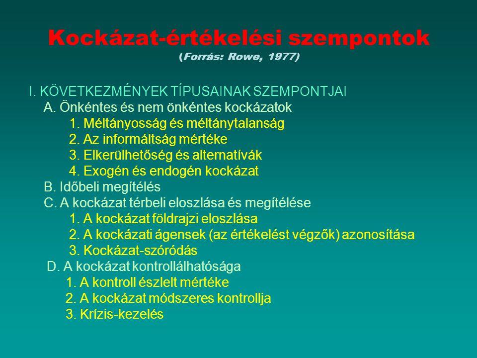 Kockázat-értékelési szempontok (Forrás: Rowe, 1977)