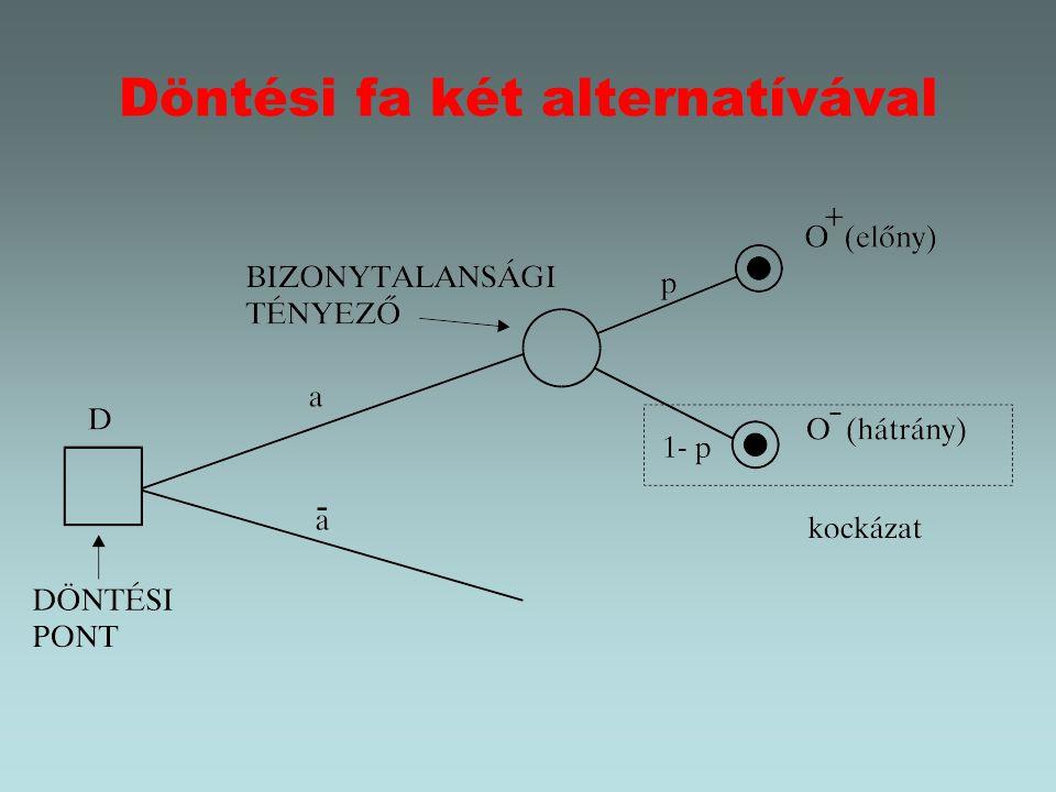 Döntési fa két alternatívával