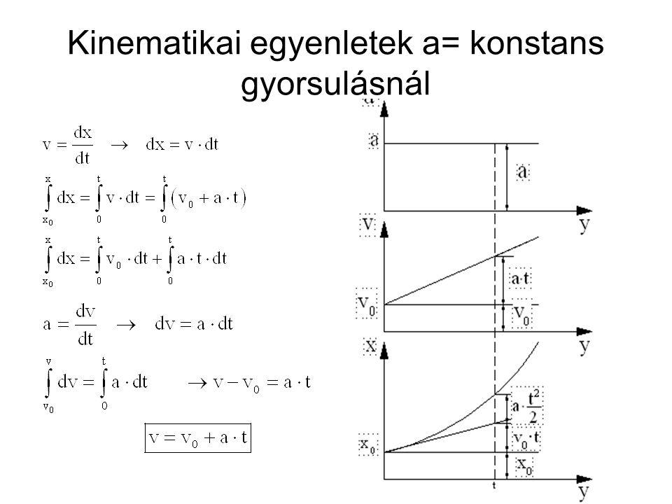 Kinematikai egyenletek a= konstans gyorsulásnál