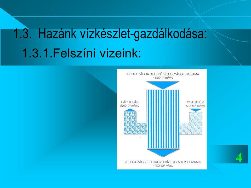 1.3. Hazánk vízkészlet-gazdálkodása: