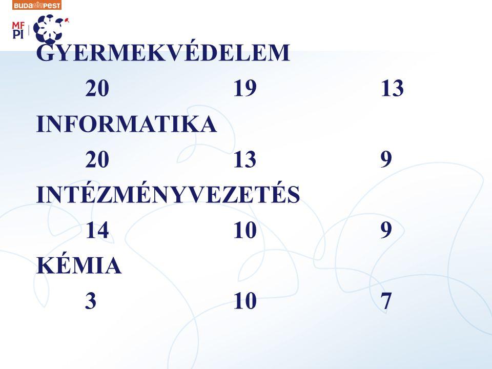 GYERMEKVÉDELEM 20 19 13 INFORMATIKA 20 13 9 INTÉZMÉNYVEZETÉS 14 10 9 KÉMIA 3 10 7