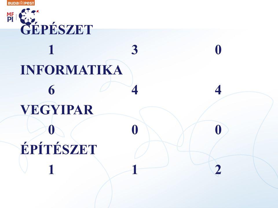 GÉPÉSZET 1 3 0 INFORMATIKA 6 4 4 VEGYIPAR 0 0 0 ÉPÍTÉSZET 1 1 2