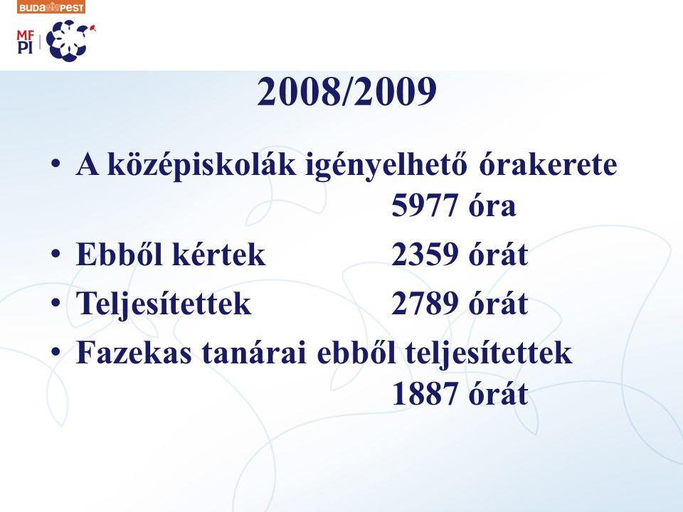 2008/2009 A középiskolák igényelhető órakerete 5977 óra