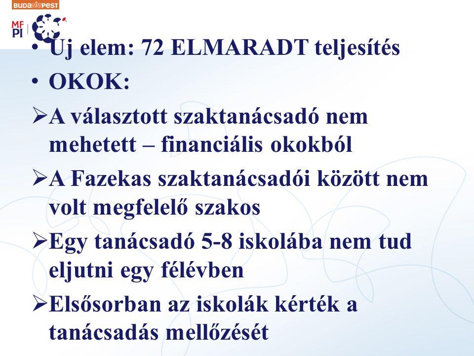 Új elem: 72 ELMARADT teljesítés