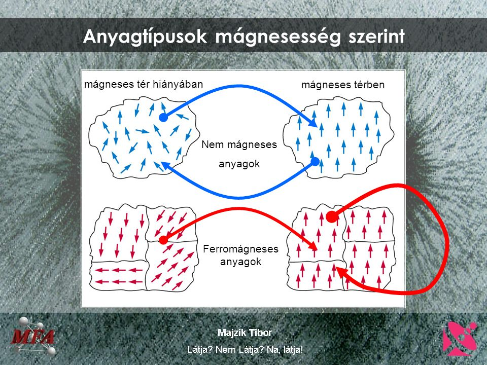 Anyagtípusok mágnesesség szerint